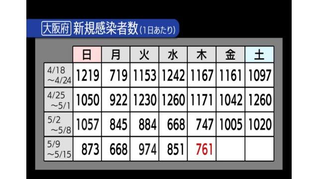 大阪 府 の 今日 の コロナ 感染 者 数